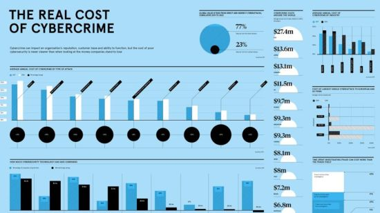 Real cost of cybercrime