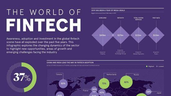 The world of fintech