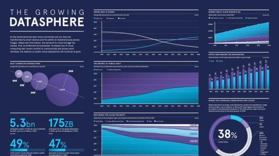 Datasphere infographic