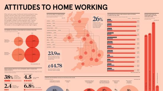 Business transformation infographic on attitudes to home working