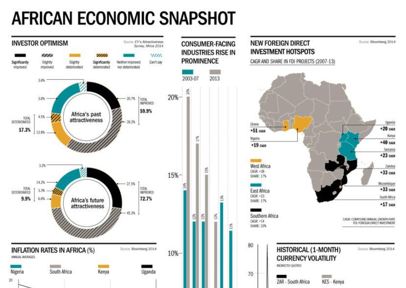 African Economic Snapshot