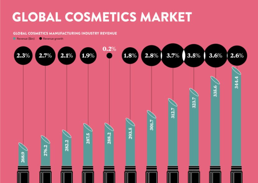 Global Cosmetics Market Infographic