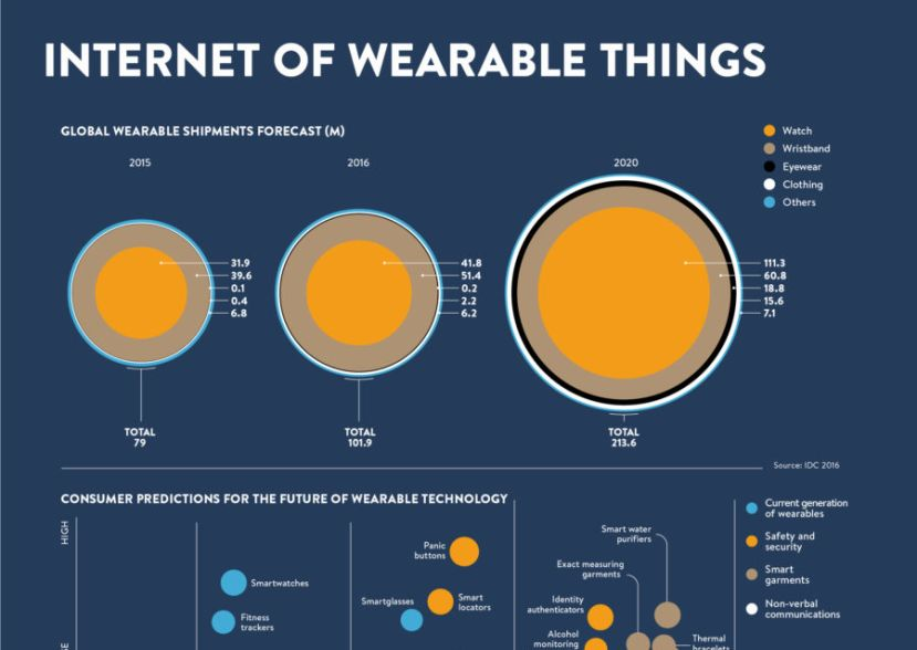 Internet of wearables infographiv