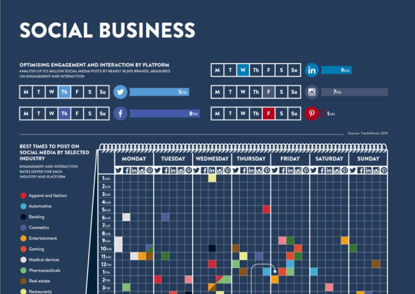 Infographic about social media in business