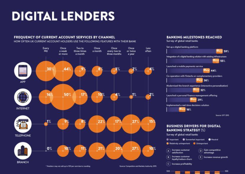 Digital Lenders infographic