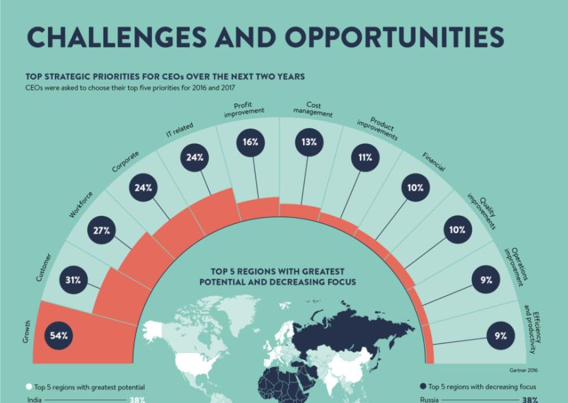 Infographic looking at the challenges for CEOs