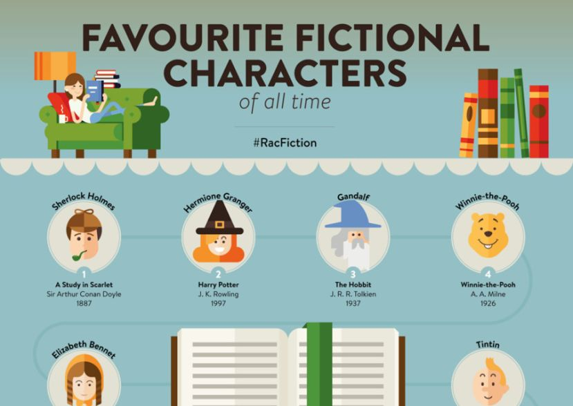 Favourite fictional characters of all time infographic