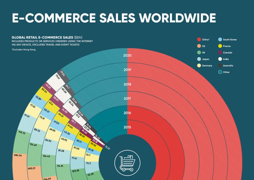Ecommerce sales worldwide infographic