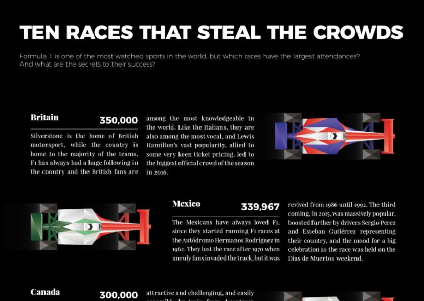 Most watched races in F1