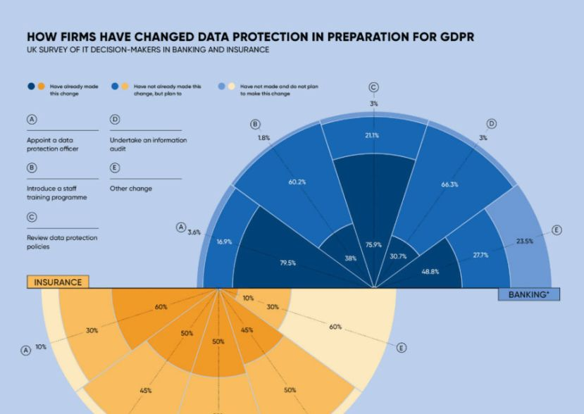 Infographic on data protection for GDPR