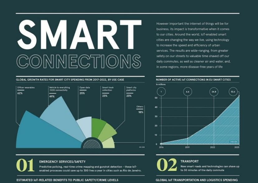 Smart connections IoT infographic