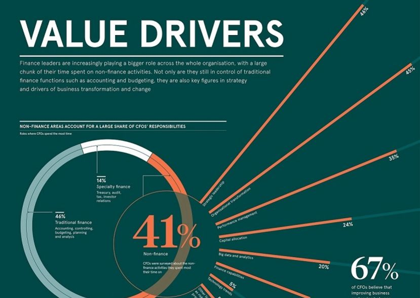 CFO Value