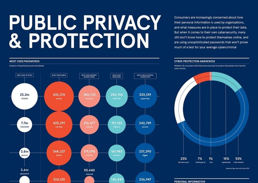 Privacy and protection