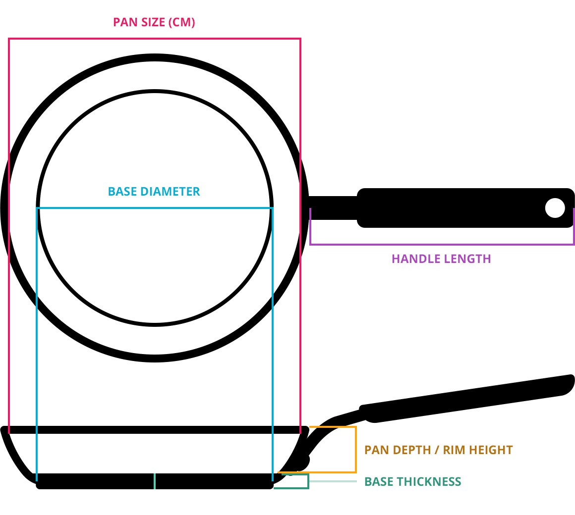 Diagram of how to measure a frying pan
