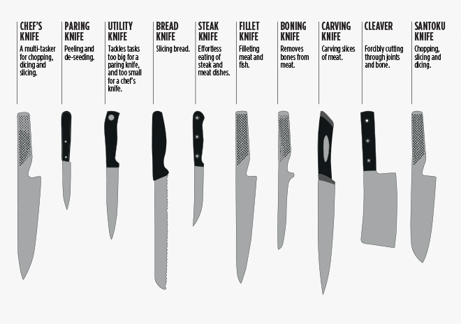 Best Knife For Indian Kitchen
