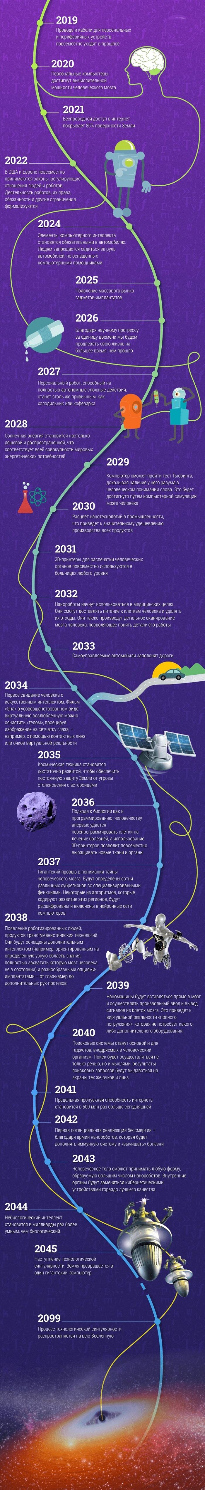 Прогноз: Как будет развиваться человечество и технологии до 2099 года - картинки, знания