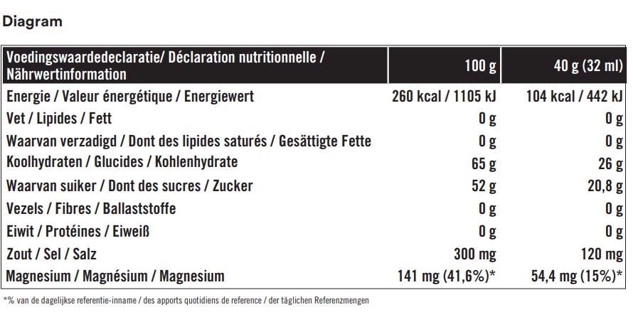 Energy Gel + Magnesium Strawberry BOX