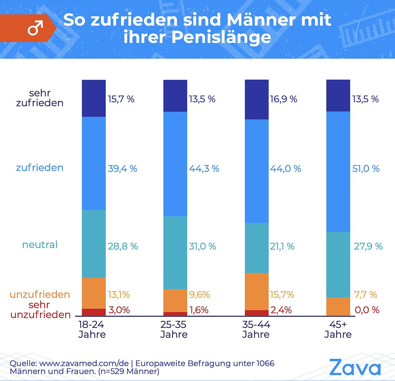 Zava-Umfrage: Kommt es wirklich auf die Penisgröße an