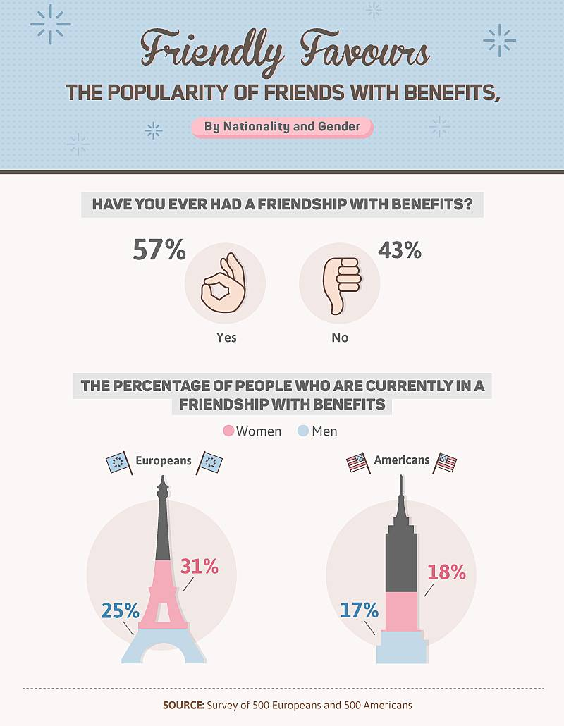 Friends with Benefits   Zava