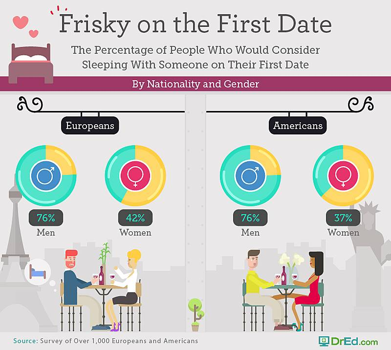 First Date Expectations | Zava