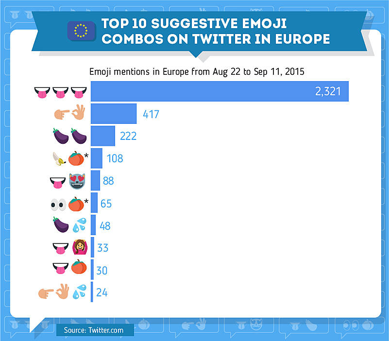 top 10 suggestive emoji combos on twitter in Europe