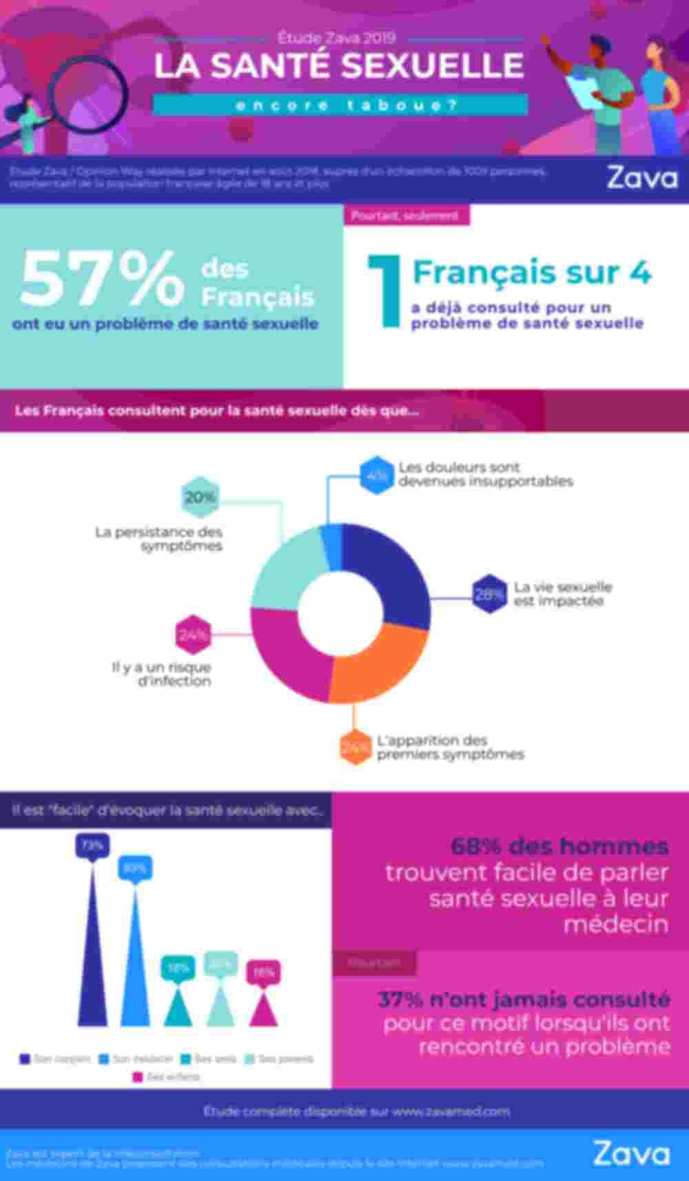 Etude Zava - Santé sexuelle en France encore taboue