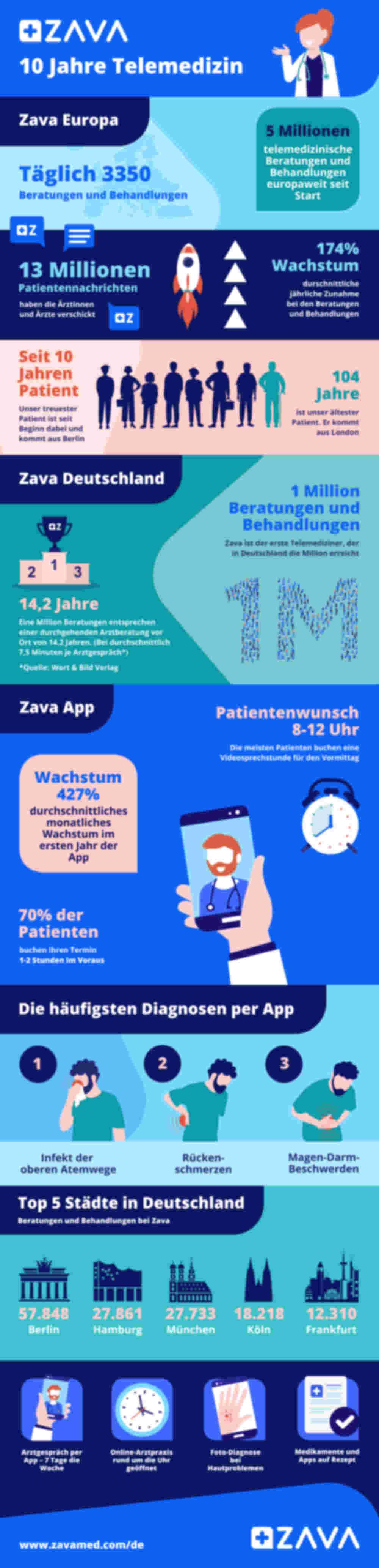 10 Jahre Zava Infografik