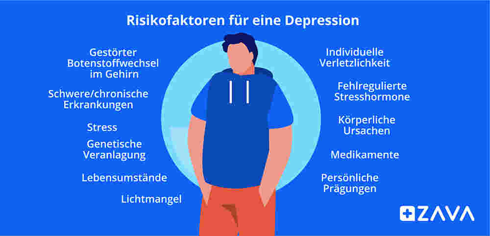Risikofaktoren Depression