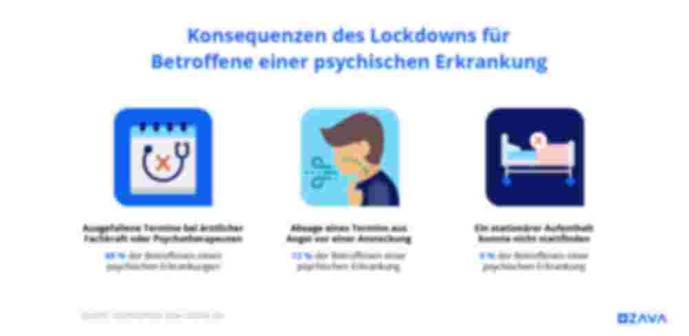 Konsequenzen des Lockdowns für Betroffene einer psychischen Erkrankung