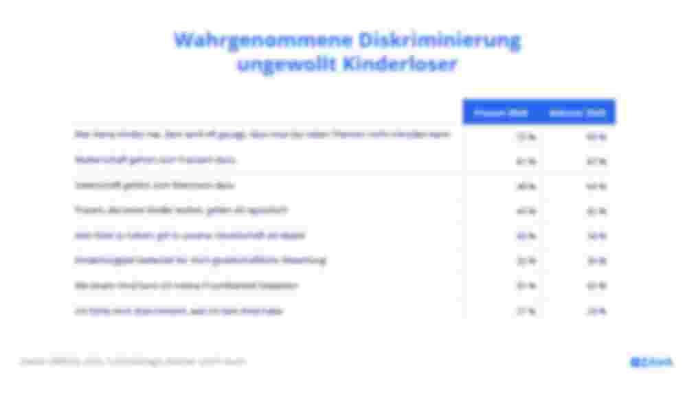 Tabelle - Wahrgenommene Diskriminierung ungewollt Kinderloser