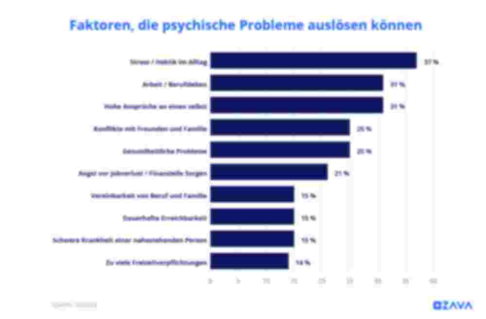 Faktoren, die psychische Probleme auslösen können