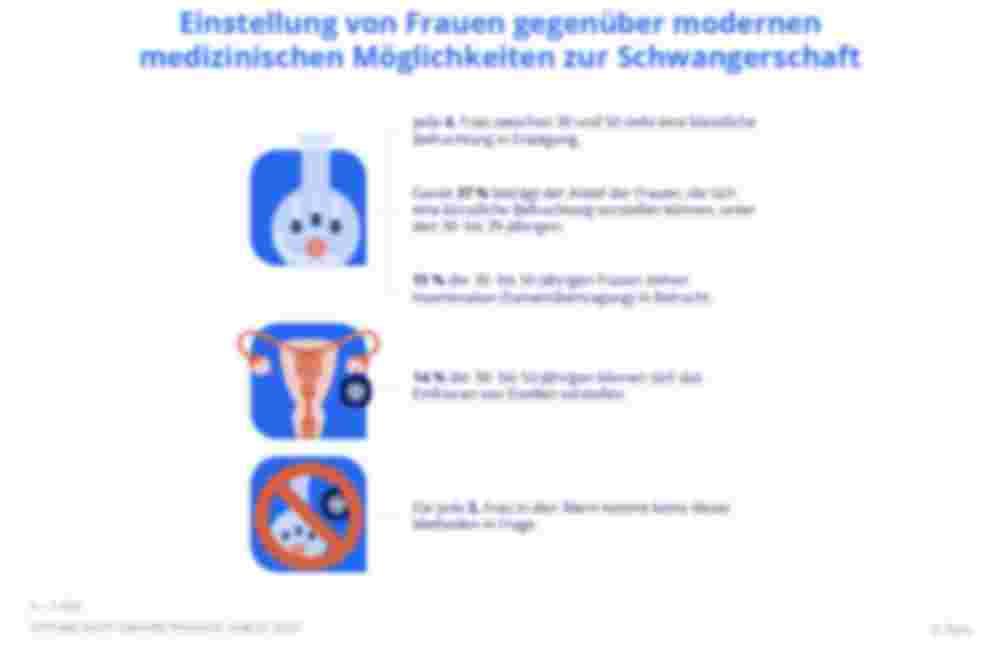 Einstellung von Frauen gegenüber modernen medizinischen Möglichkeiten zur Schwangerschaft, Zava Kinderwunsch-Studie