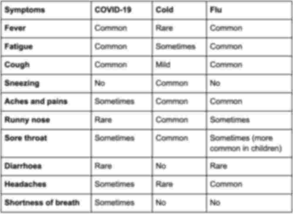 symptoms2