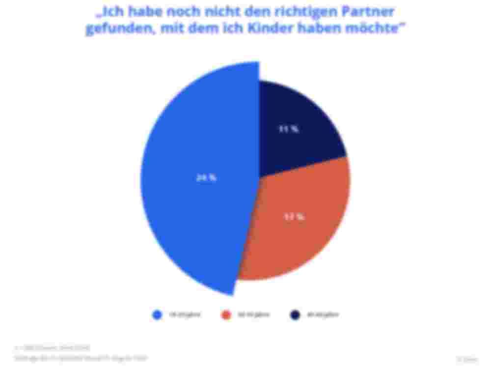Diagramm: Fehlender Partner als Grund gegen ein Kind, untergliedert nach Alter – Zava Kinderwunsch-Studie