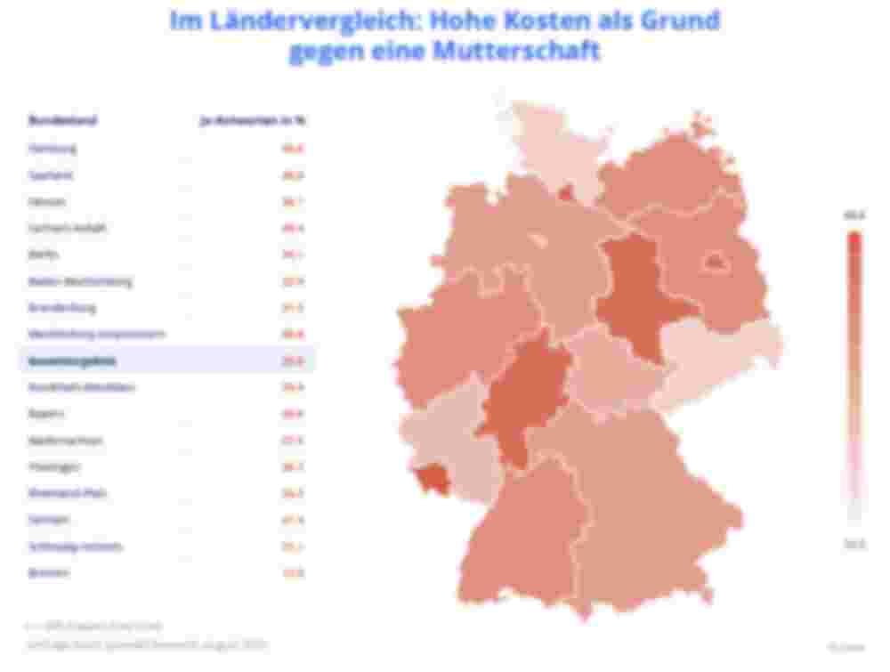 Kartendiagramm: Hohe Kosten als Grund gegen eine Mutterschaft im Bundesländer-Vergleich – Zava Kinderwunsch-Studie