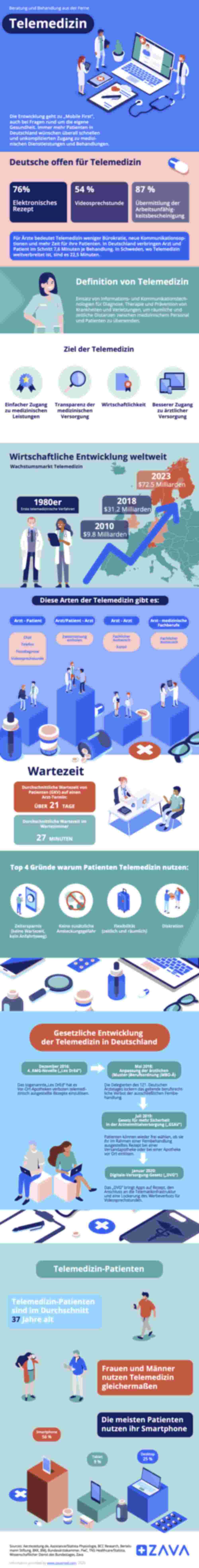Eine Abbildung über die Benutzung von Telemedizin.