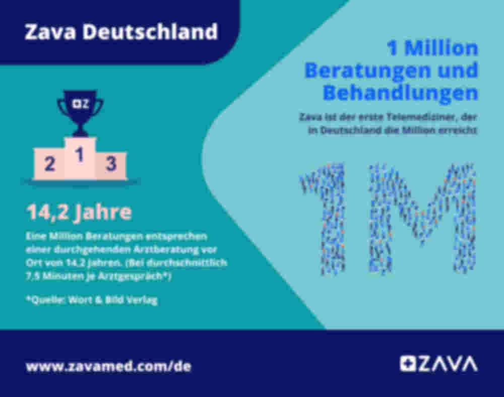 Infografik: 1 Million Beratungen und Behandlungen
