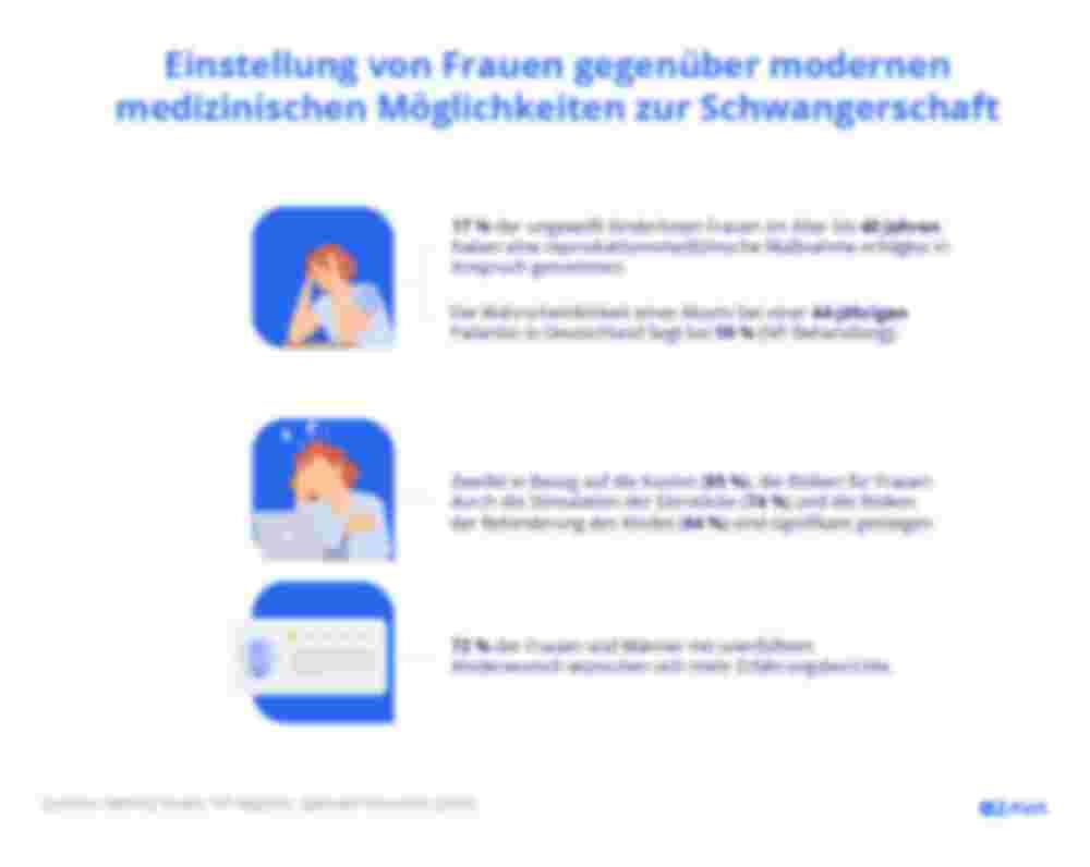 Übersicht - Einstellung von Frauen gegenüber modernen medizinischen Möglichkeiten zur Schwangerschaft, Zava Kinderwunsch-Studie