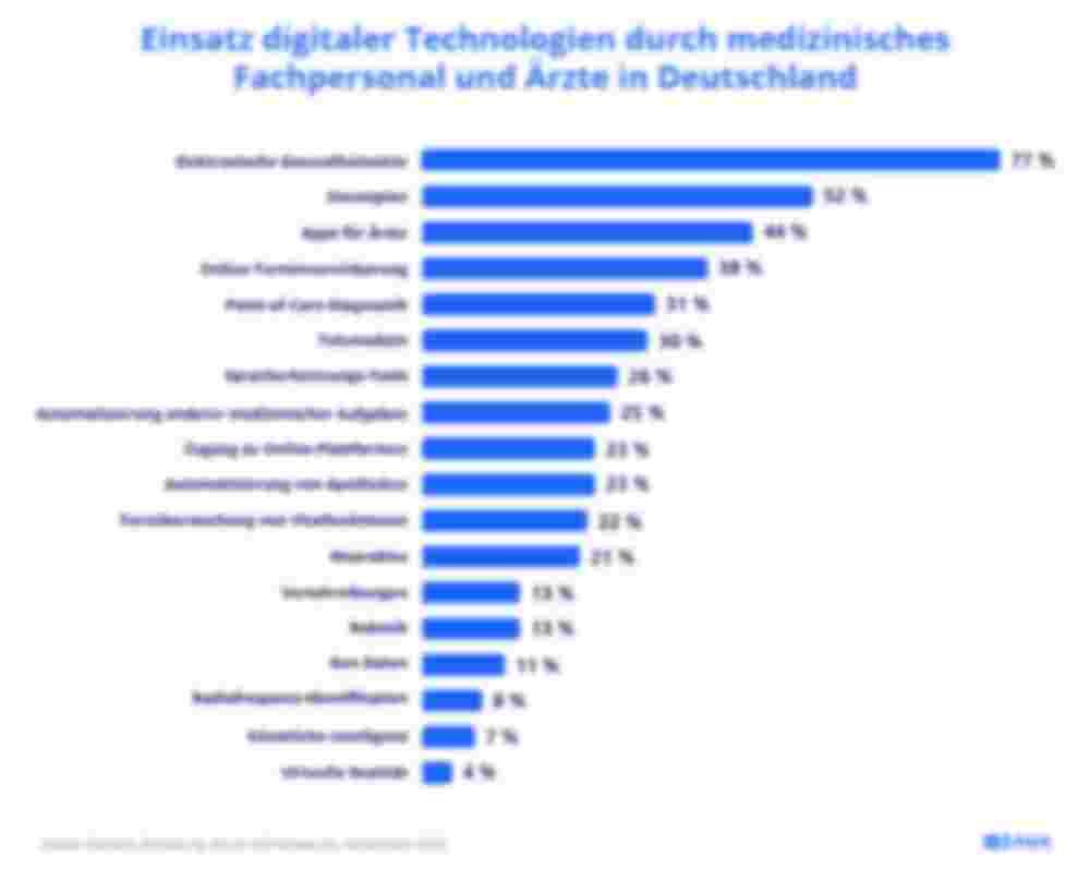 Einsatz digitaler Technologien durch medizinisches Fachpersonal und Ärzte in Deutschland