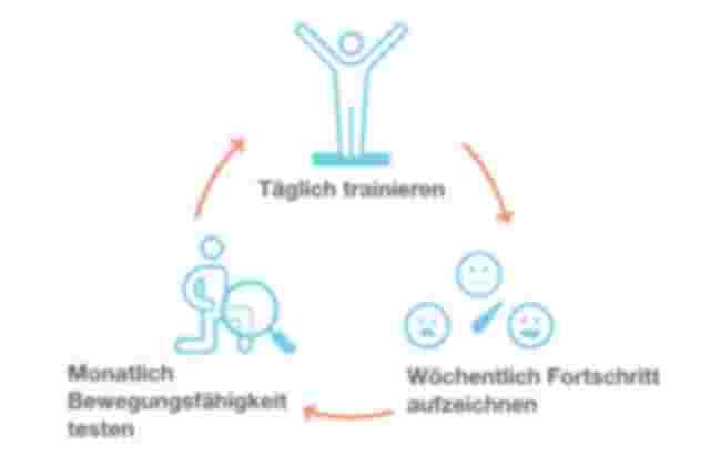 Vivira Zyklus