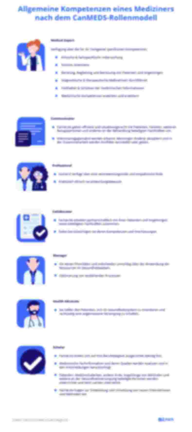 Allgemeine Kompetenzen eines Mediziners nach dem CanMEDS-Rollenmodel