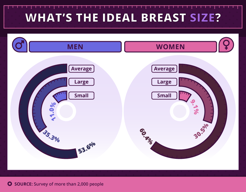 Does Breast Size Matter? | Zava C Cup Breast Vs B Cup