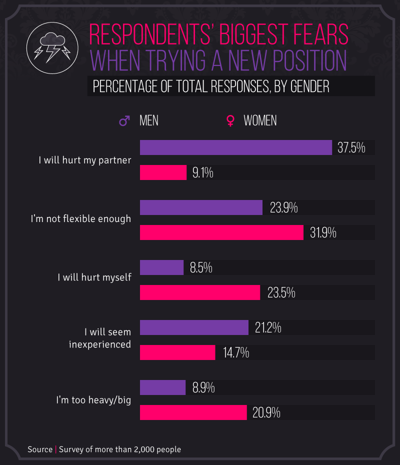 Considering that men were more interested in positions like 69 standing up  and anal ...