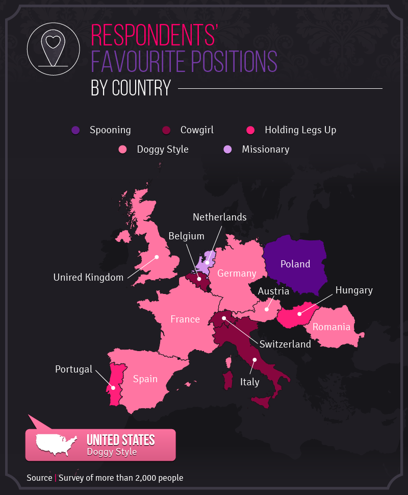 Breaking down favourite sex positions by country, we found that doggy style  was popular in the United Kingdom, France, Spain, Germany, Romania, ...