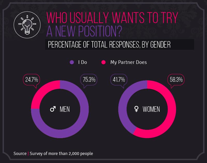 Preferred sexual position share