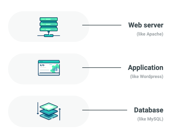 Three parts of a regular web application