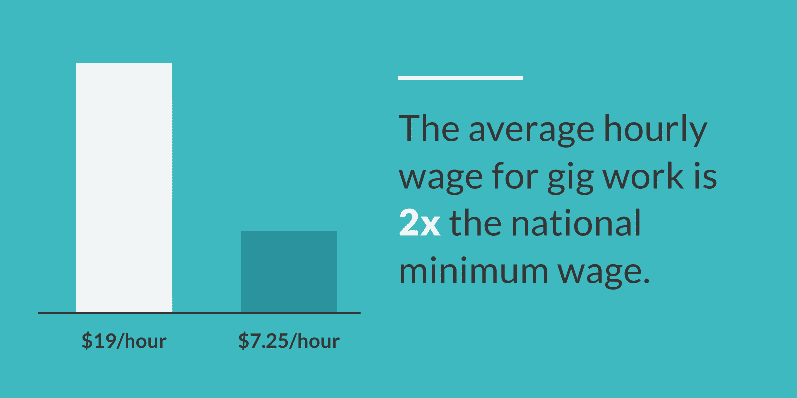 The average wage for gig workers is 2x the national minimum wage.