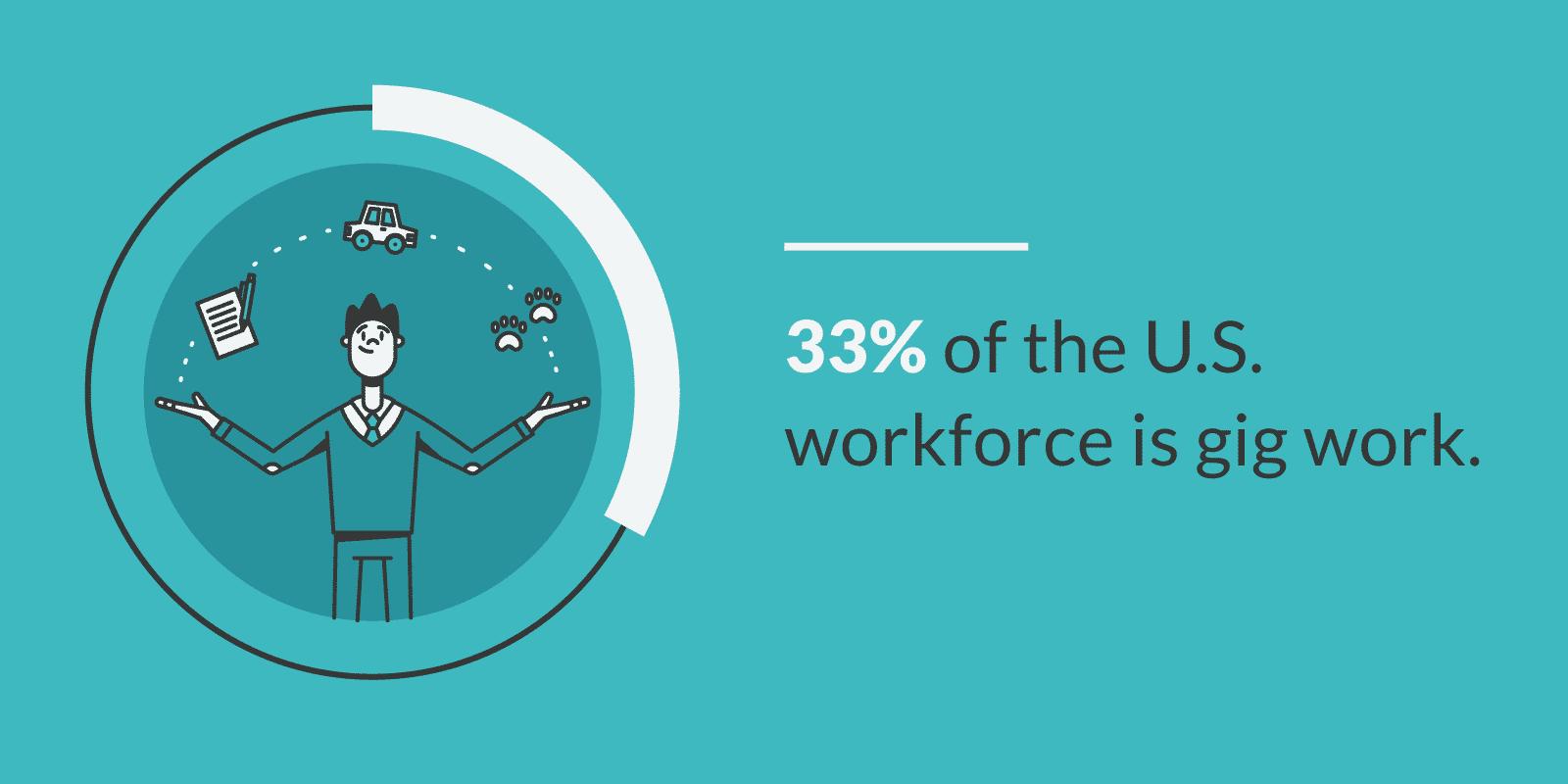 33% of the U.S. workforce is gig work.