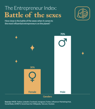 Entrepreneur Battle Of The Sexes