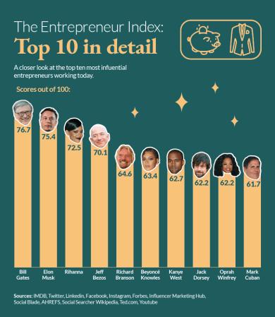 Global Entrepreneur Influencer Index Top Ten